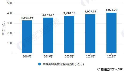2018-2022年中国美容美发行业营业额统计情况及预测