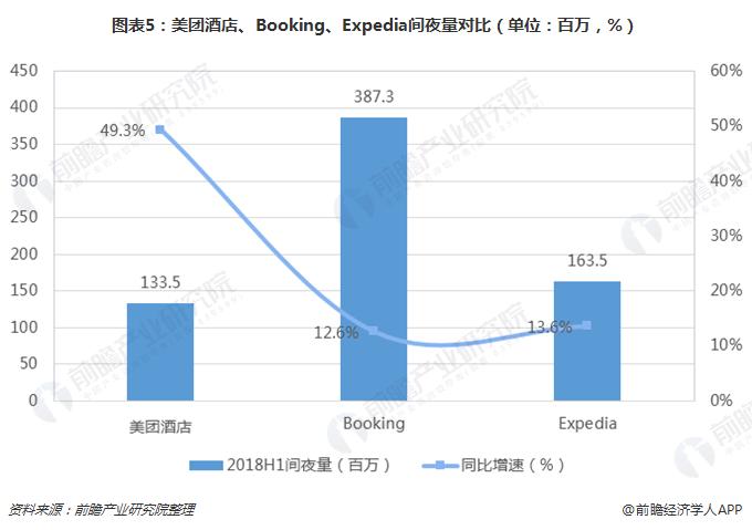 图表5:美团酒店、Booking、Expedia间夜量对比(单位:百万,%)
