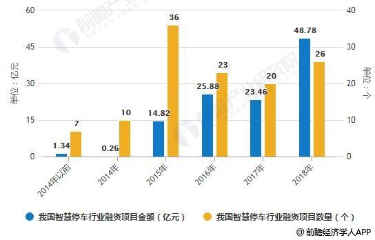 2014-2018年我国智慧停车行业融资项目数量及投资总额统计情况