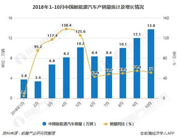 2018年1-10月中国新能源汽车产销量统计及增长情况