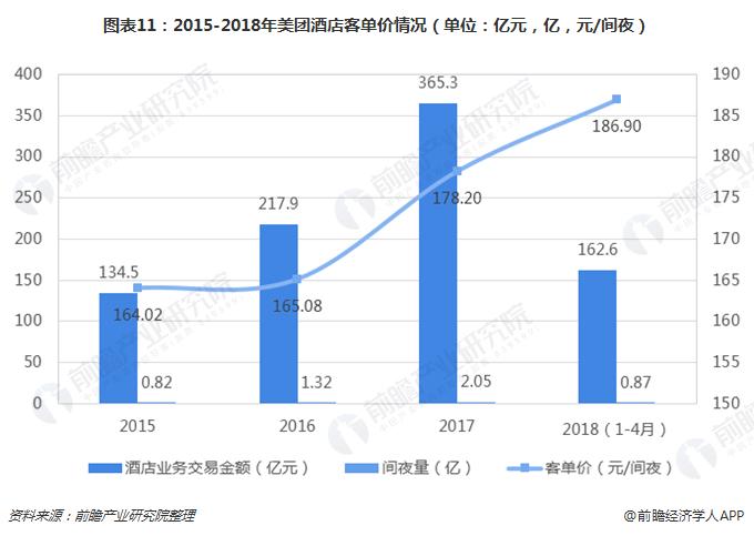图表11:2015-2018年美团酒店客单价情况(单位:亿元,亿,元/间夜)