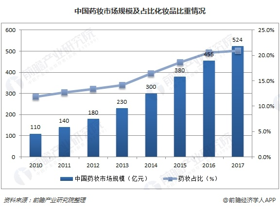 中国药妆市场规模及占比化妆品比重情况