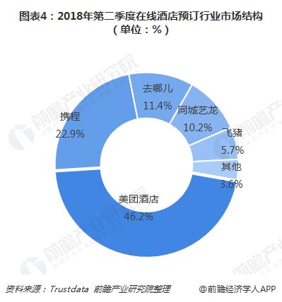 图表4:2018年第二季度在线酒店预订行业市场结构(单位:%)