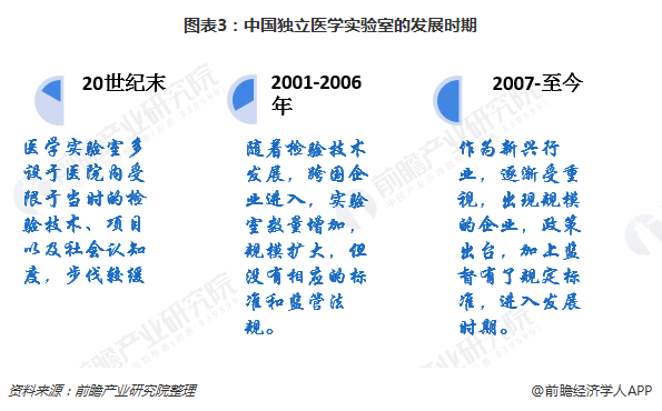 图表3:中国独立医学实验室的发展时期