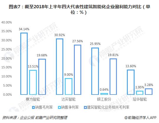 图表7:截至2018年上半年四大代表性建筑智能化企业盈利能力对比(单位:%)