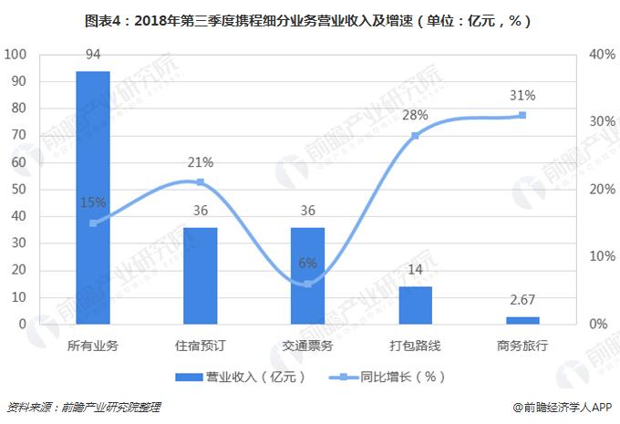 图表4:2018年第三季度携程细分业务营业收入及增速(单位:亿元,%)
