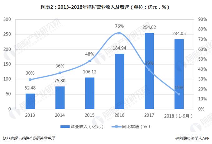 图表2:2013-2018年携程营业收入及增速(单位:亿元,%)