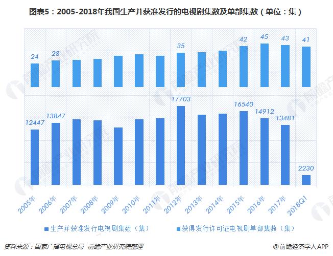 图表5:2005-2018年我国生产并获准发行的电视剧集数及单部集数(单位:集)