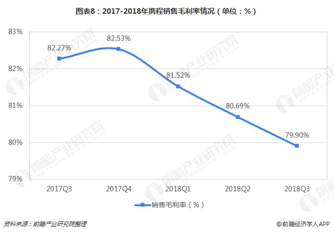 图表8:2017-2018年携程销售毛利率情况(单位:%)
