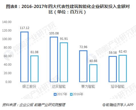 图表8:2016-2017年四大代表性建筑智能化企业研发投入金额对比(单位:百万元)