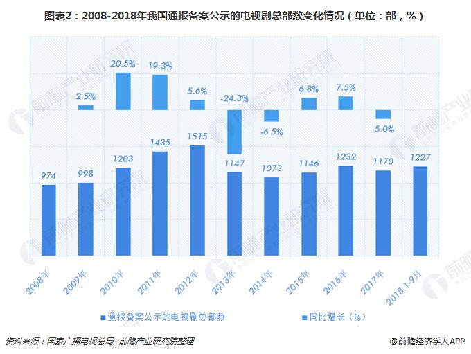 图表2:2008-2018年我国通报备案公示的电视剧总部数变化情况(单位:部,%)