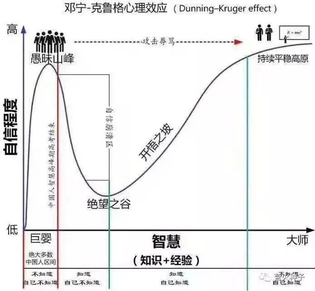 创业路上,怎么从绝望之谷,爬上开悟之坡?