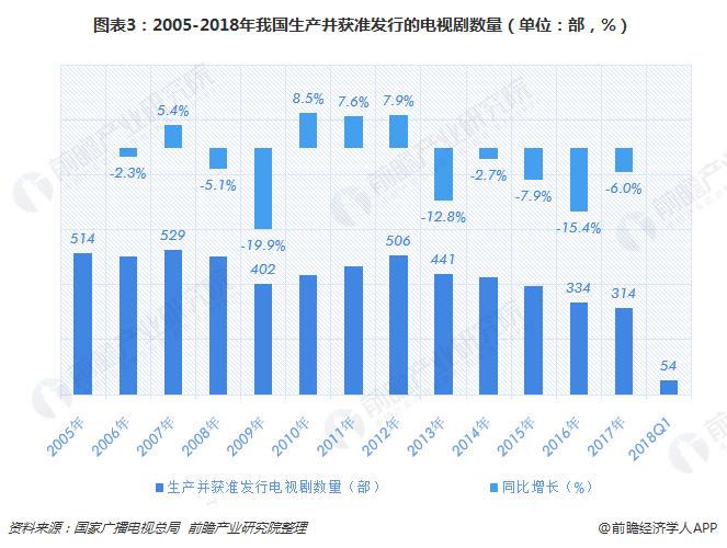 图表3:2005-2018年我国生产并获准发行的电视剧数量(单位:部,%)