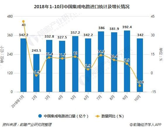 2018年1-10月中国集成电路进口统计及增长情况