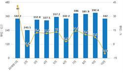 10月集成电路产量下<em>降幅</em>度增大 累计产量为1421.2亿块