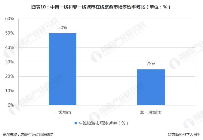 图表10:中国一线和非一线城市在线旅游市场渗透率对比(单位:%)