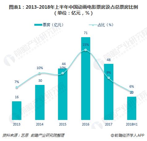 爆款作品缺失、票房直线回落 十张图了解中国动画电影行业发展现状