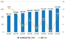 10月<em>氧化铝</em>产量下行态势明显 累计产量5658.1万吨