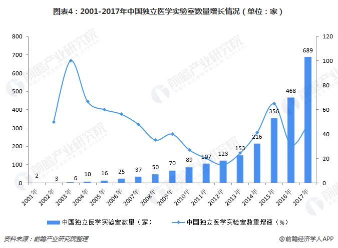 图表4:2001-2017年中国独立医学实验室数量增长情况(单位:家)