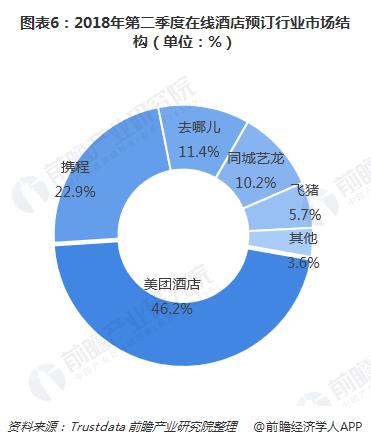 图表6:2018年第二季度在线酒店预订行业市场结构(单位:%)