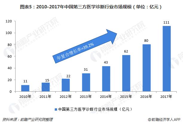 图表5:2010-2017年中国第三方医学诊断行业市场规模(单位:亿元)