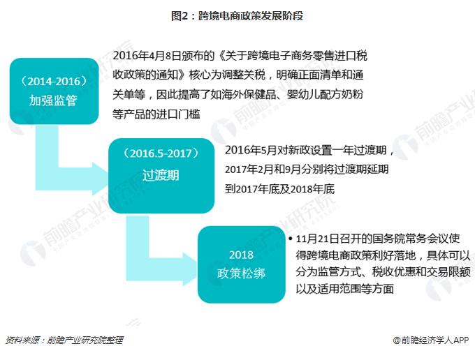 图2:跨境电商政策发展阶段