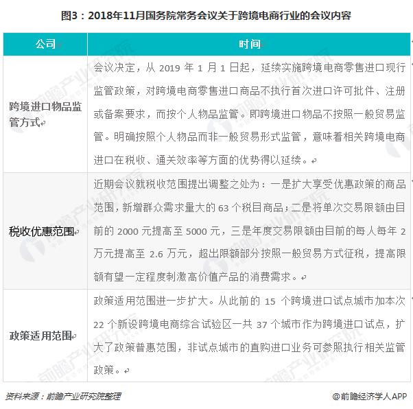 图3:2018年11月国务院常务会议关于跨境电商行业的会议内容