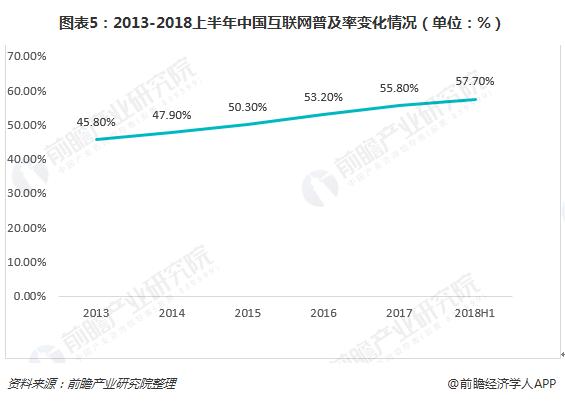 图表5:2013-2018上半年中国互联网普及率变化情况(单位:%)