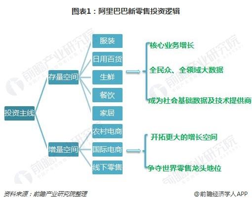 阿里宣布成立新零售技术事业群 十张图带你了解阿里新零售战略布局