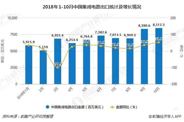2018年1-10月中国集成电路出口统计及增长情况