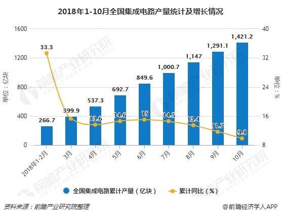 2018年1-10月全国集成电路产量统计及增长情况