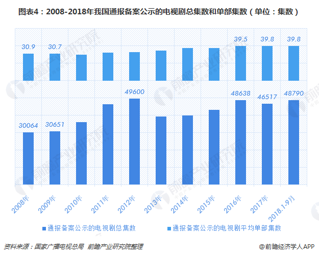 图表4:2008-2018年我国通报备案公示的电视剧总集数和单部集数(单位:集数)