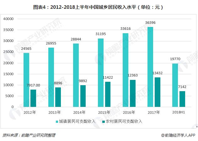 图表4:2012-2018上半年中国城乡居民收入水平(单位:元)