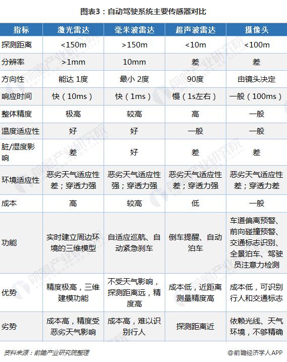 图表3:自动驾驶系统主要传感器对比