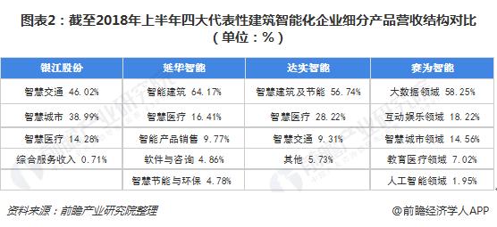 图表2:截至2018年上半年四大代表性建筑智能化企业细分产品营收结构对比(单位:%)
