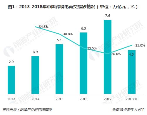 图1:2013-2018年中国跨境电商交易额情况(单位:万亿元,%)