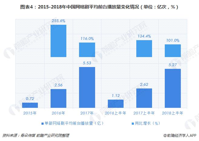 图表4:2015-2018年中国网络剧平均前台播放量变化情况(单位:亿次,%)