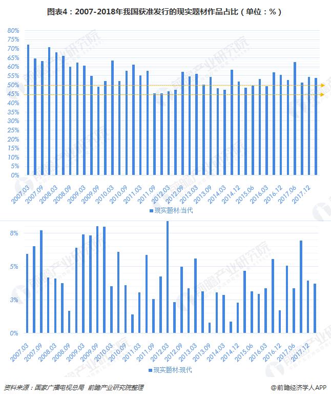 图表4:2007-2018年我国获准发行的现实题材作品占比(单位:%)