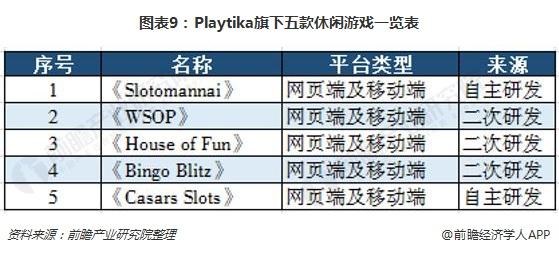 图表9:Playtika旗下五款休闲游戏一览表