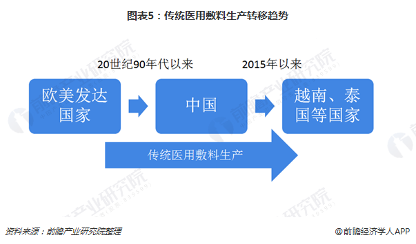 图表5:传统医用敷料生产转移趋势
