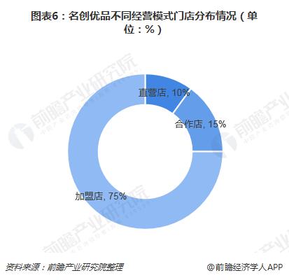 图表6:名创优品不同经营模式门店分布情况(单位:%)