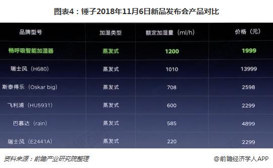 图表4:锤子2018年11月6日新品发布会产品对比