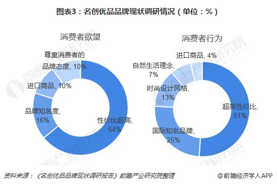 图表3:名创优品品牌现状调研情况(单位:%)
