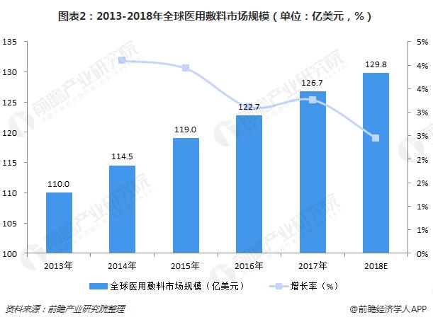 图表2:2013-2018年全球医用敷料市场规模(单位:亿美元,%)