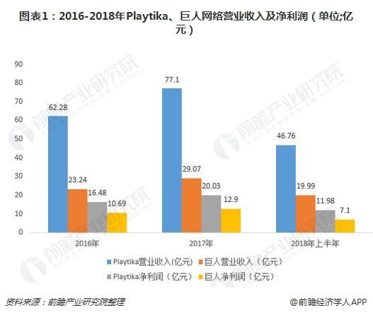 图表1:2016-2018年Playtika、巨人网络营业收入及净利润(单位;亿元)
