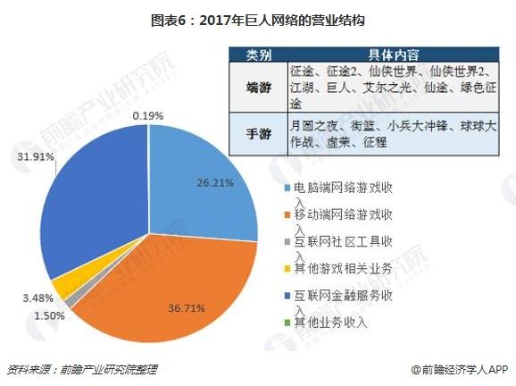 图表6:2017年巨人网络的营业结构