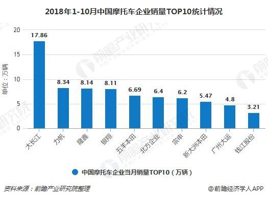 2018年1-10月中国摩托车企业销量TOP10统计情况