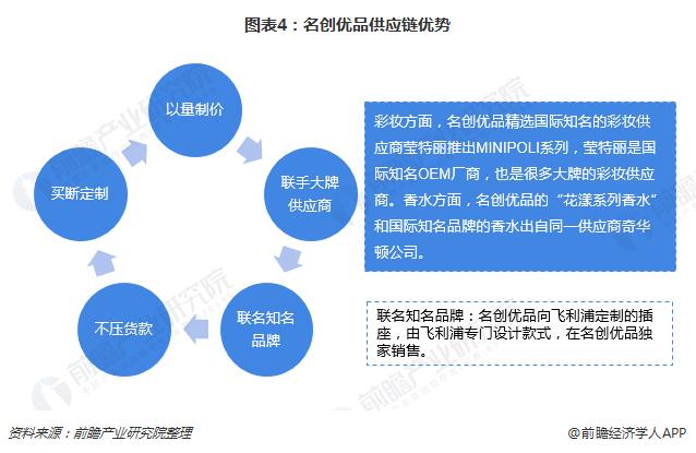 图表4:名创优品供应链优势