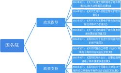 2018年中国<em>跨</em><em>境</em><em>电</em>商行业全国及31个省市政策汇总分析