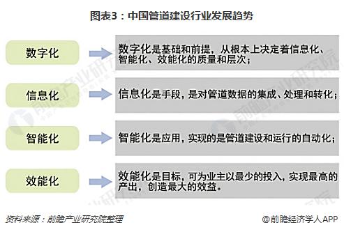 图表3:中国管道建设行业发展趋势